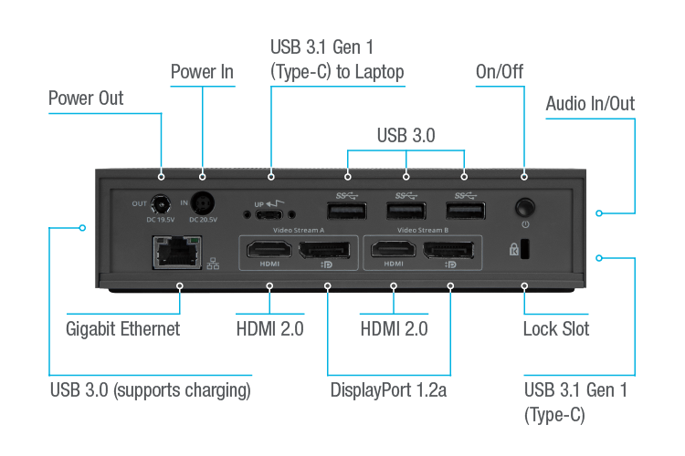 Onboard USB 3.0 for Advanced Peripherals and Charging