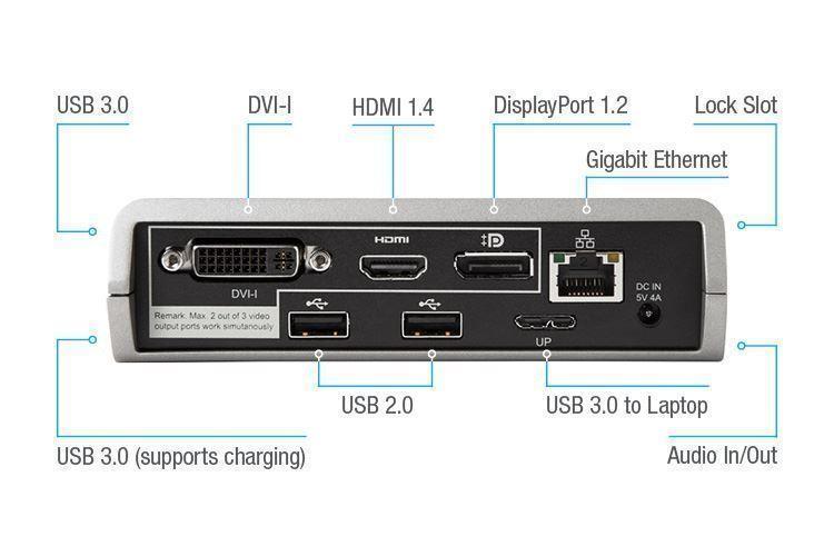 高度なペリフェラルと充電用のオンボードUSB 3.0