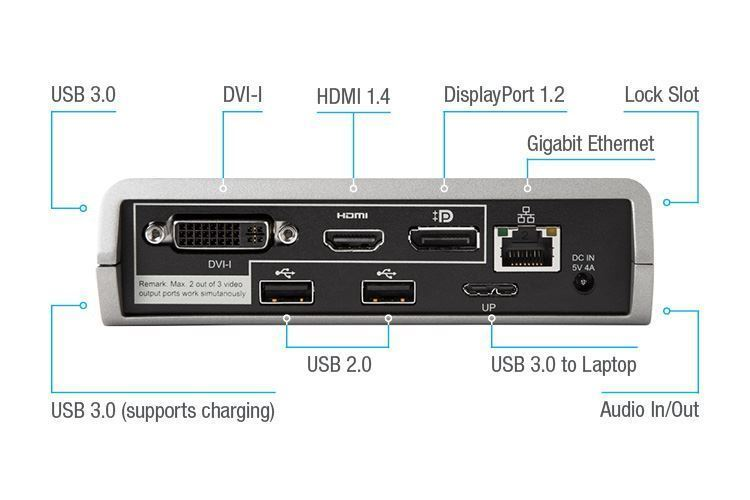 A USB 3.0 Docking Station that Supports Advanced Peripherals and Charging